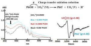 Dr. Sun Oxidation Reduction