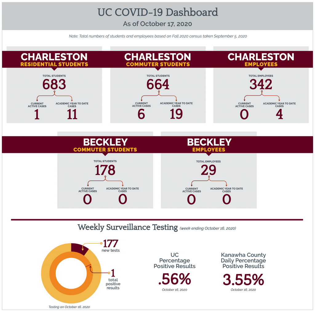 Covid stats 10/17