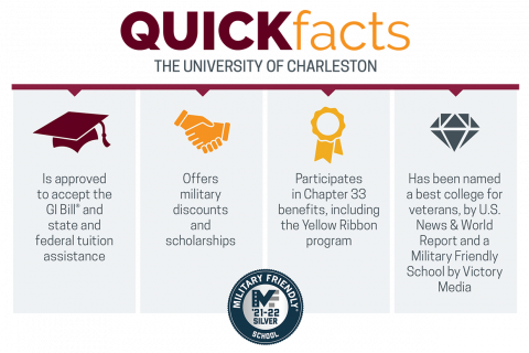 UC Military Quick Facts